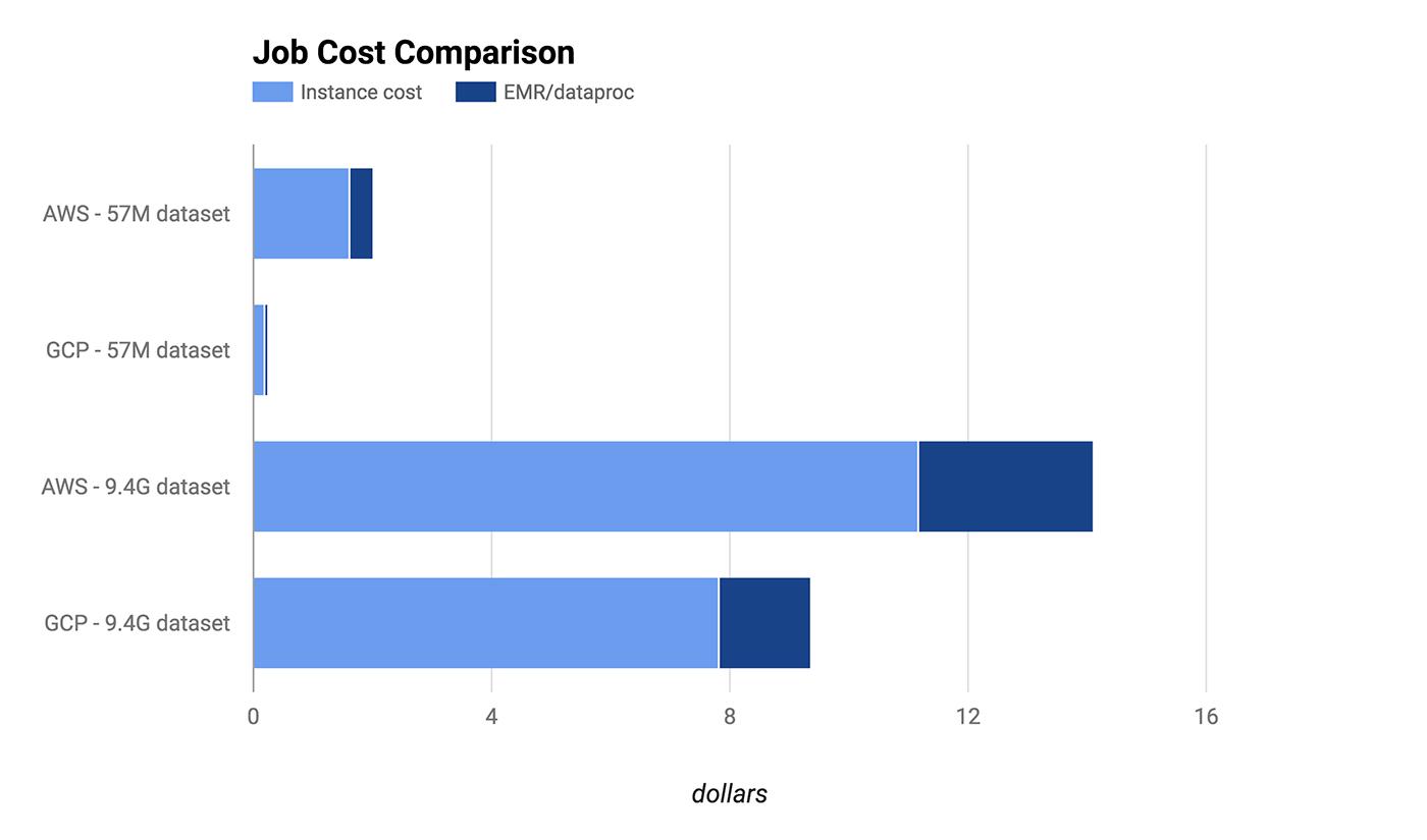 Job cost comparison