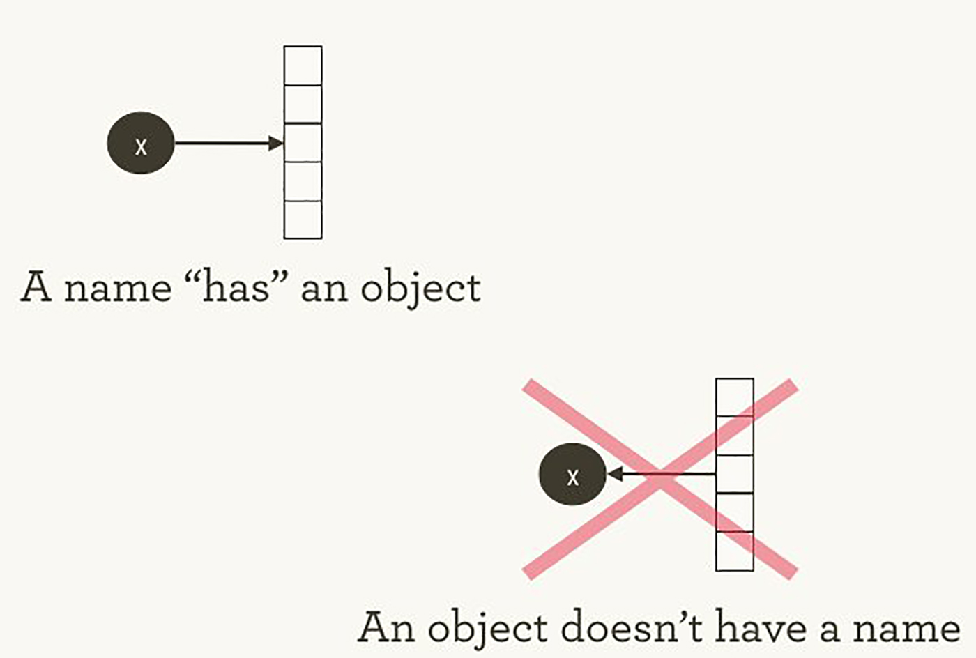 """Names """"have"""" objects, rather than the reverse"""