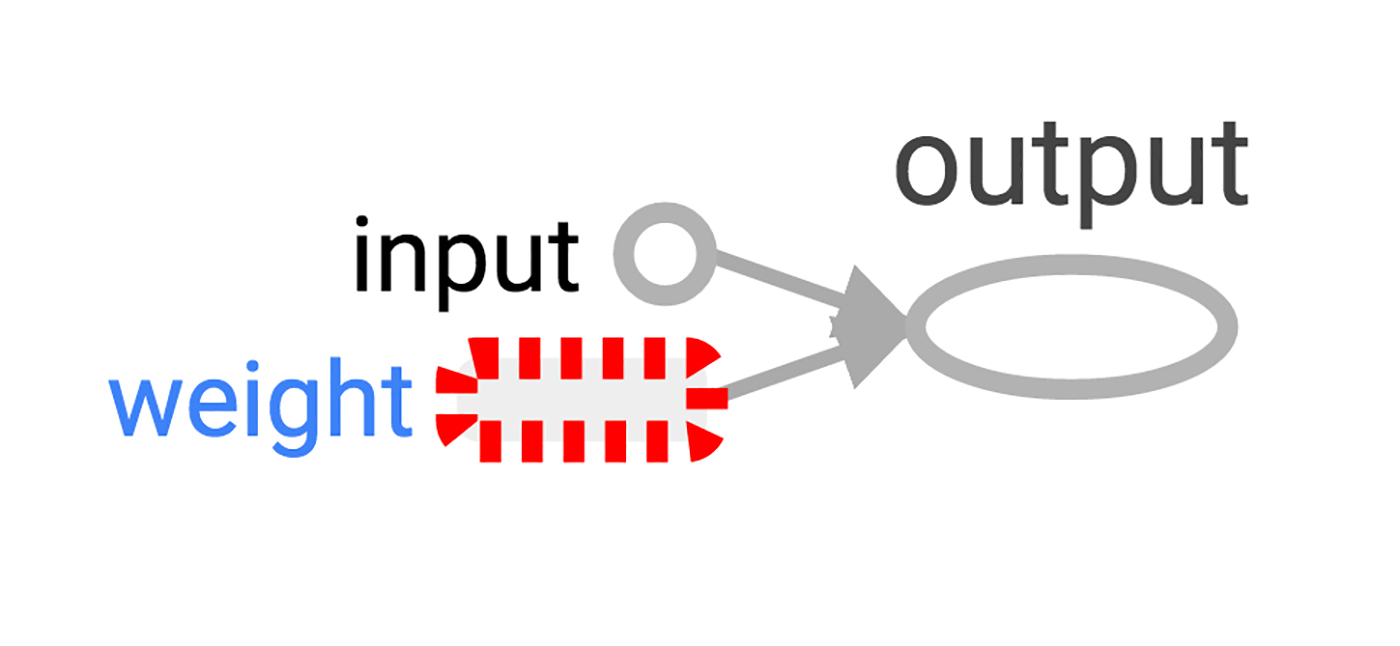 A TensorBoard visualization of the simplest TensorFlow neuron