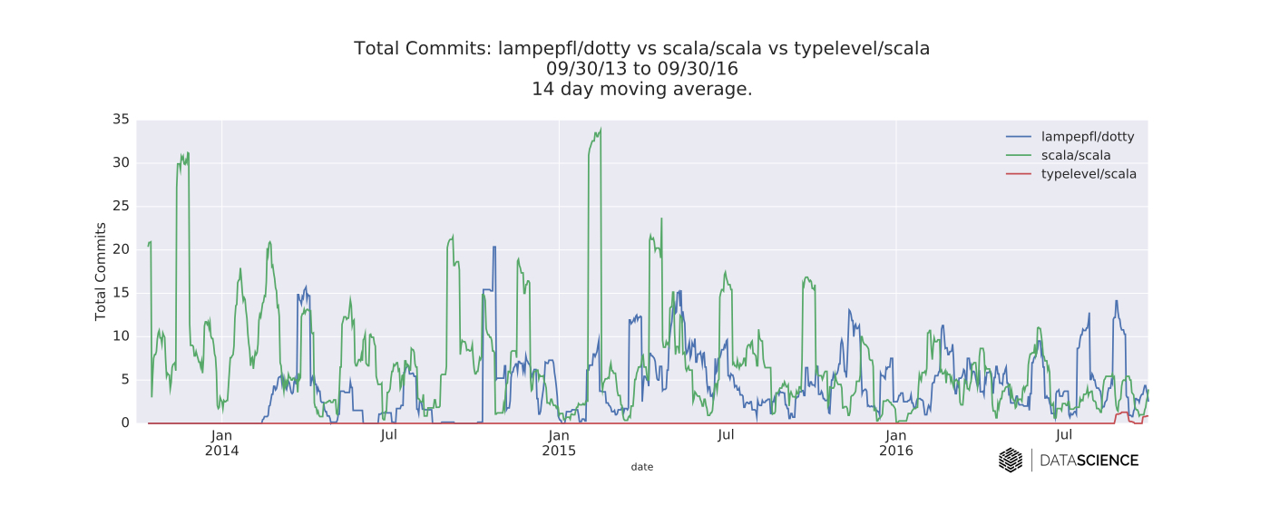 time series of daily commits to each compiler's GitHub repository