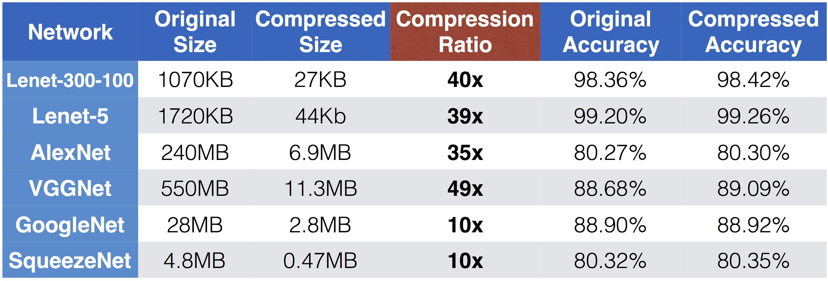 Results of deep compression