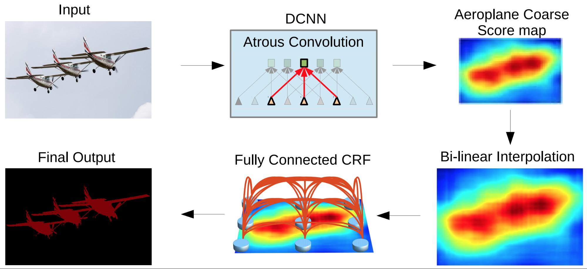 DeepLab2 pipeline for image segmentation