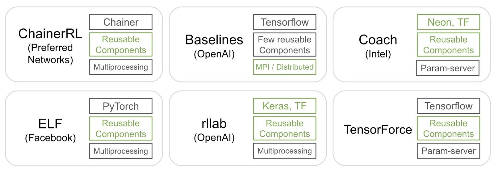 open source libraries for reinforcement learning