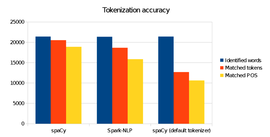 Tokenization accuracy comparison