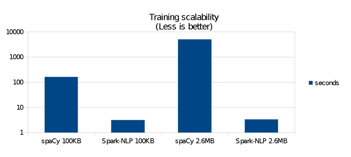 training scalability