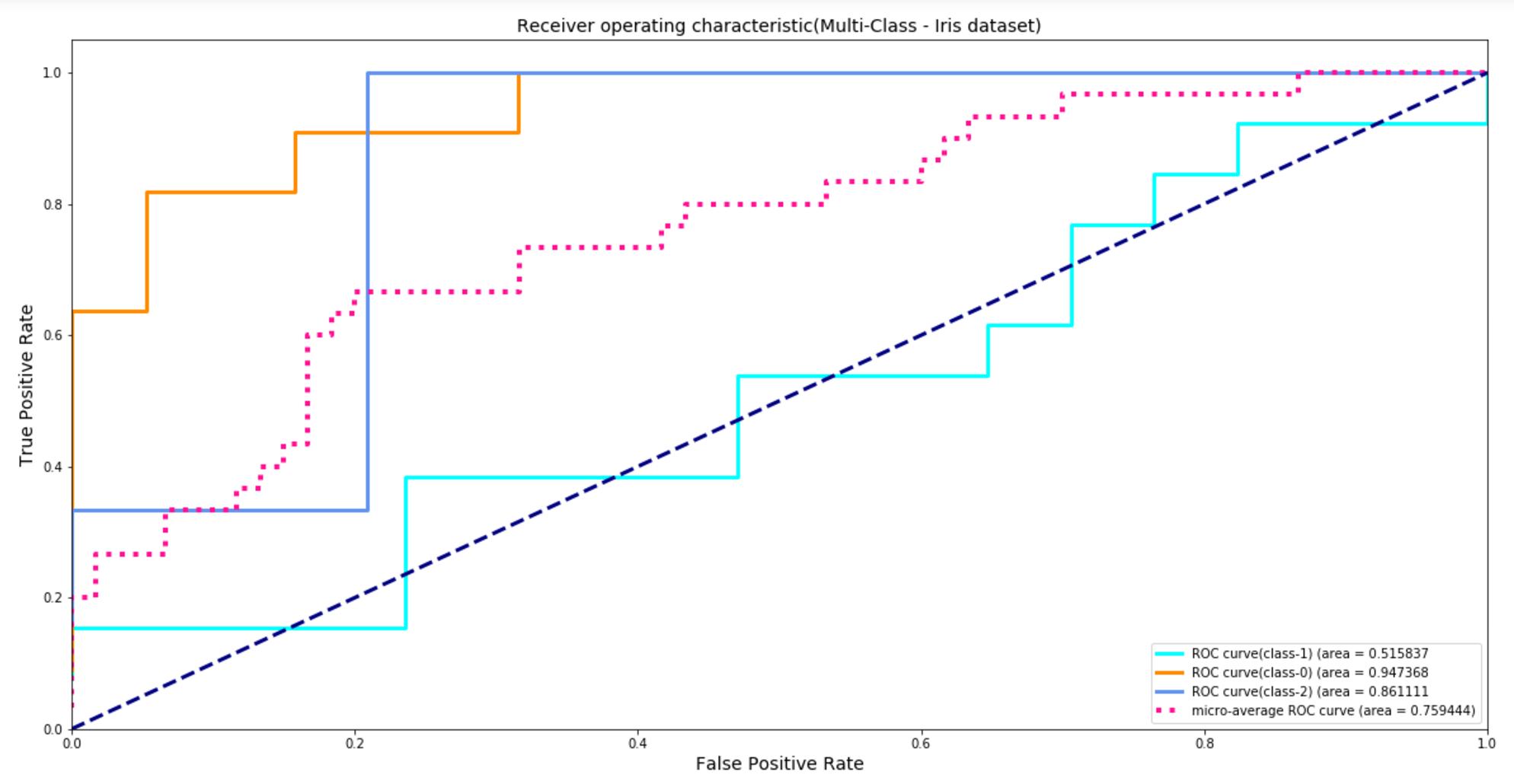 Measuring model performance ROC curve