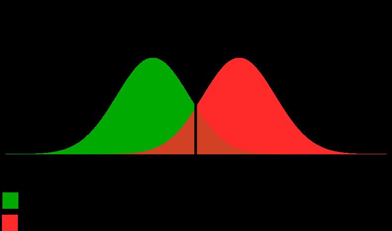 Empirical diagram of data scientists' and data engineers' data engineering skills