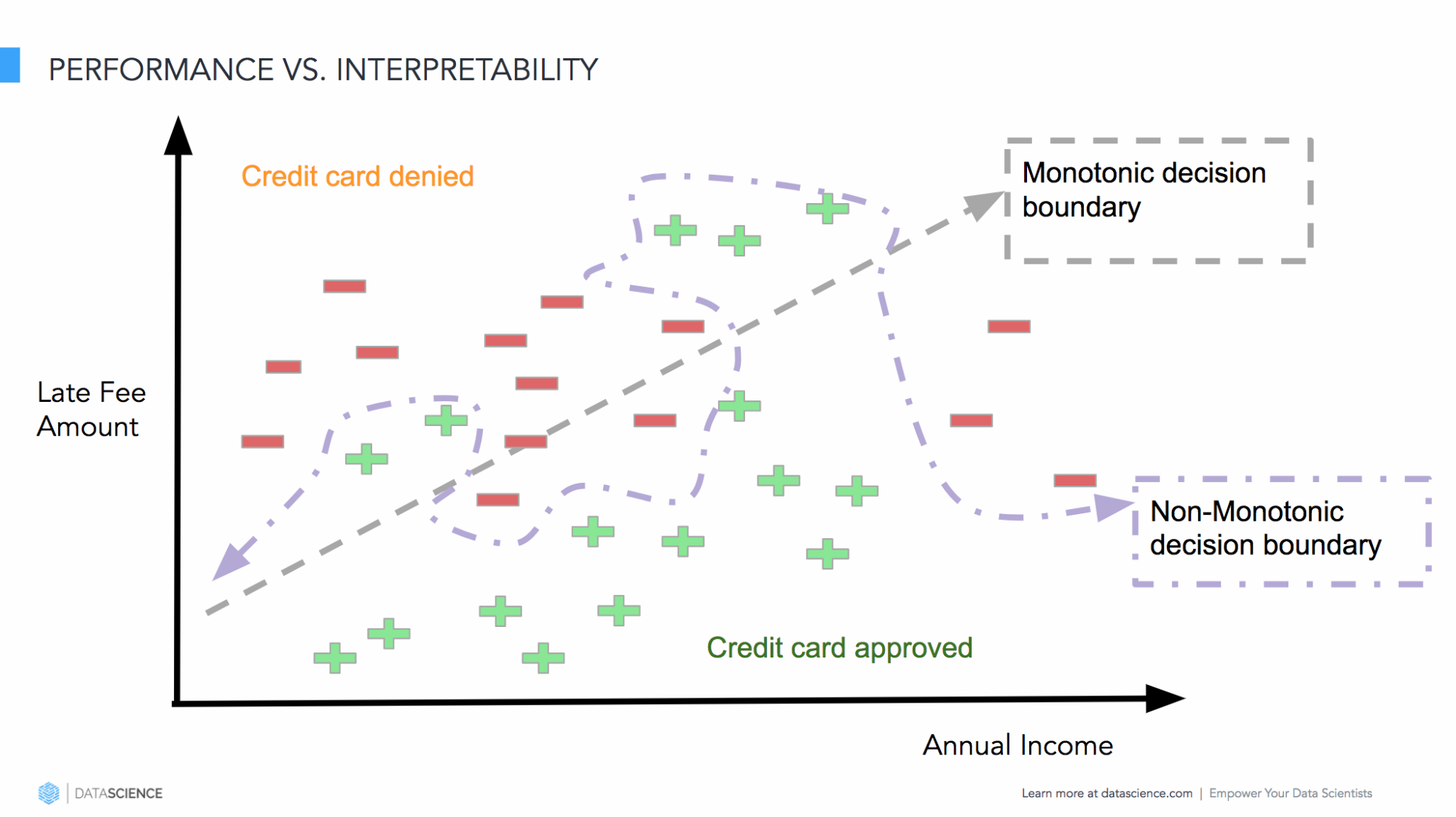 Model performance versus interpretability