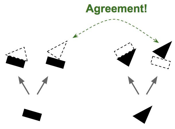 Routing-by-agreement