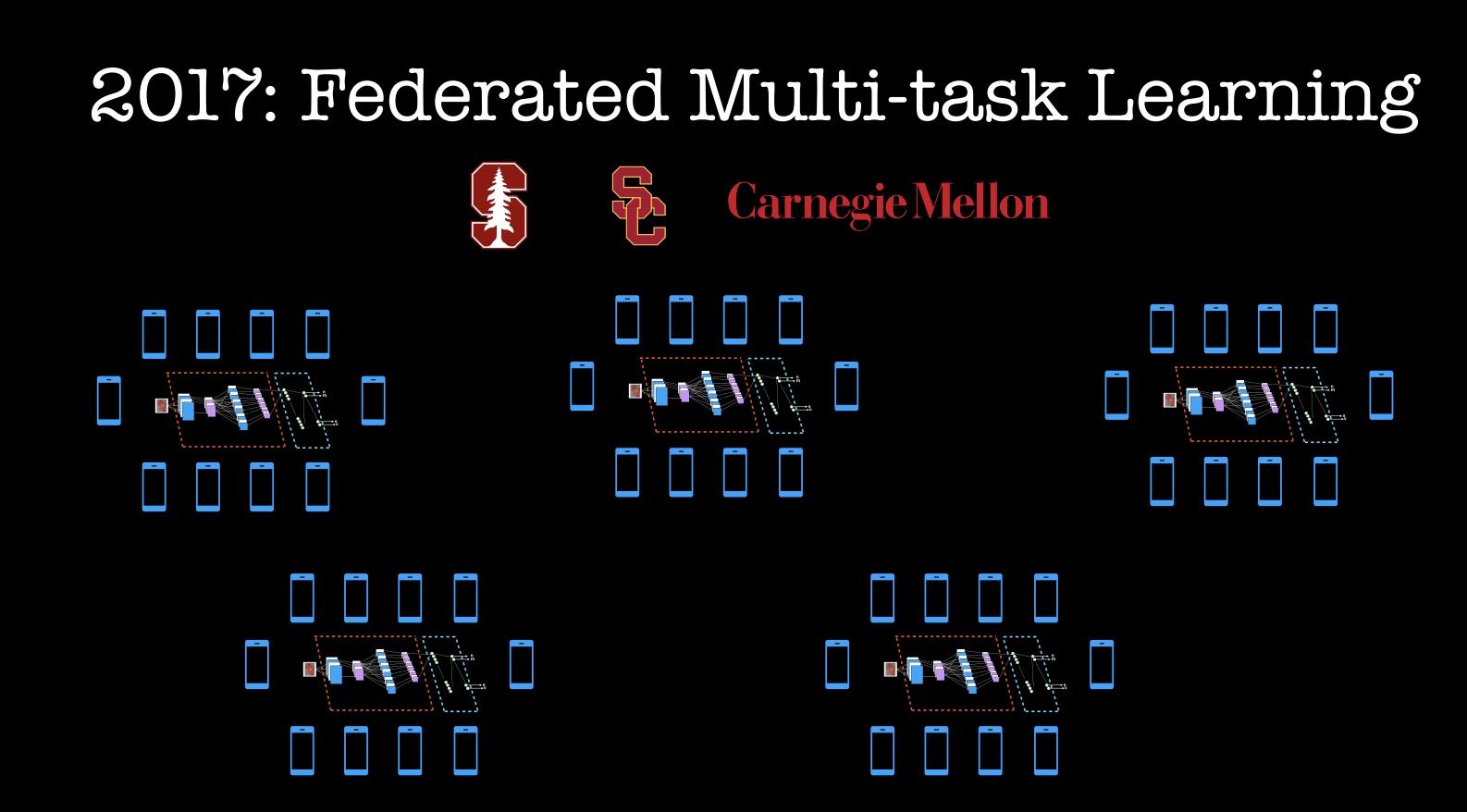 2017 Federated Multi-task Learning