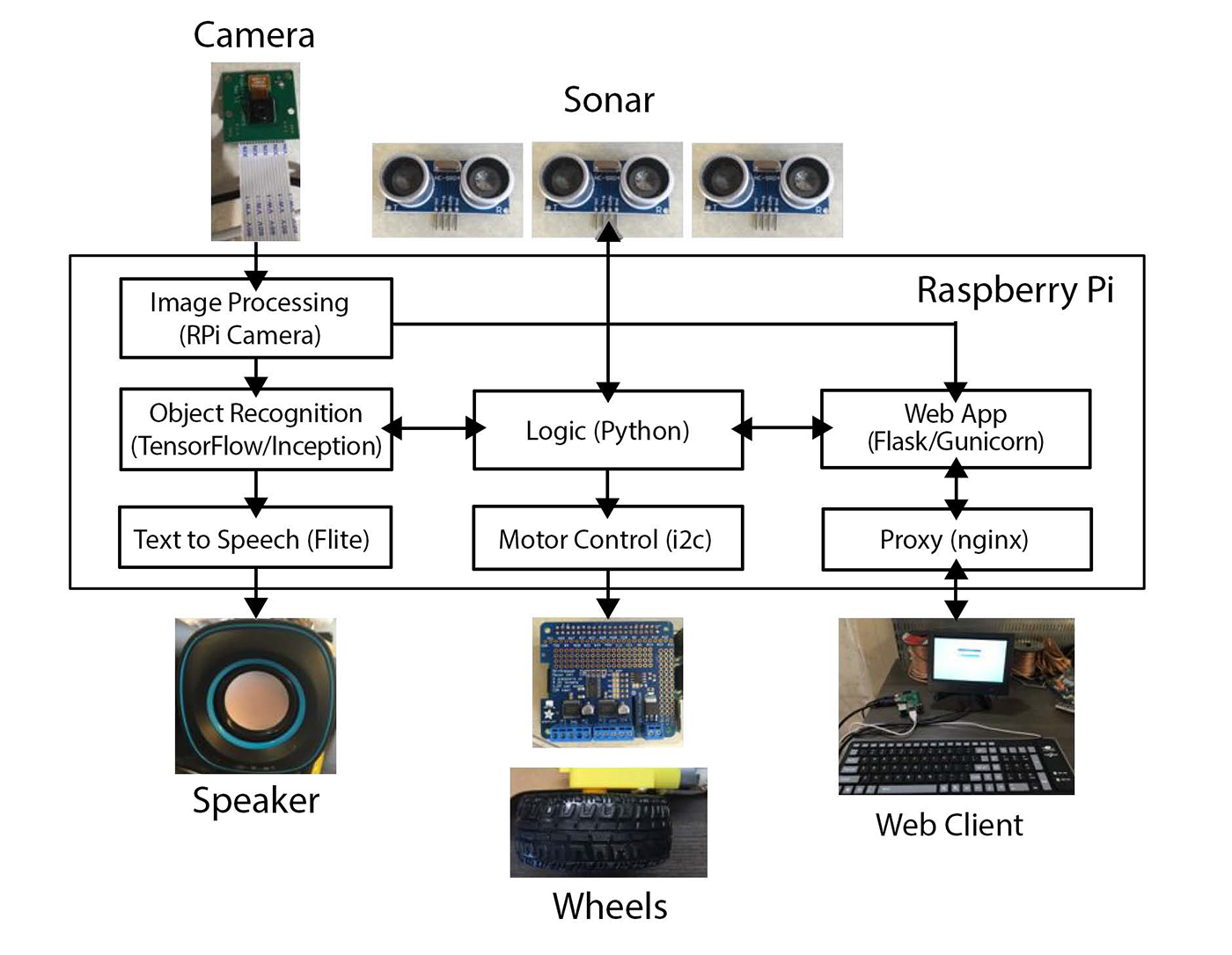 tensorflow raspberry pi Architecture of the object-recognizing robot