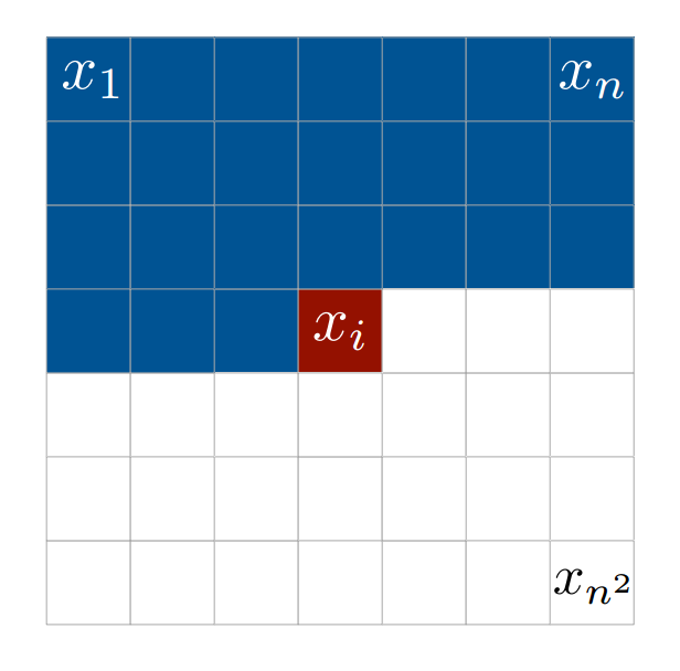 The intensity value of a pixel is dependent on all pixels traversed before it