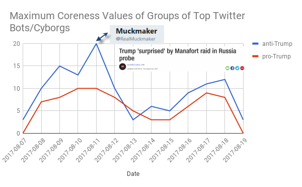 Maximum coreness values of groups of Russia-related Twitter bots/cyborgs