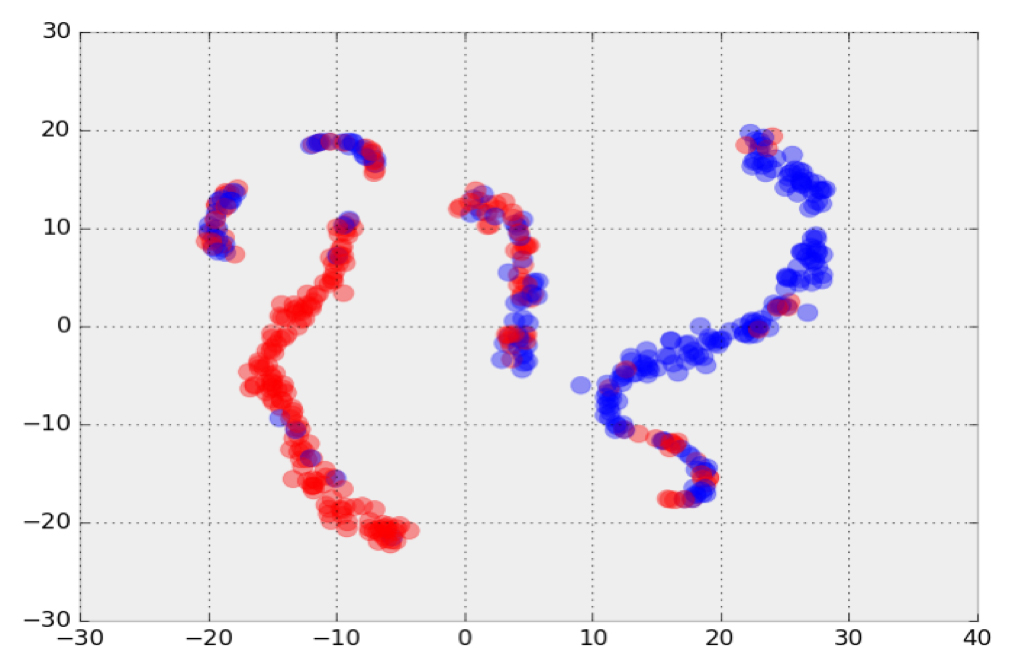 t-SNE plot with 2D representation of feature vector extracted from mass maps