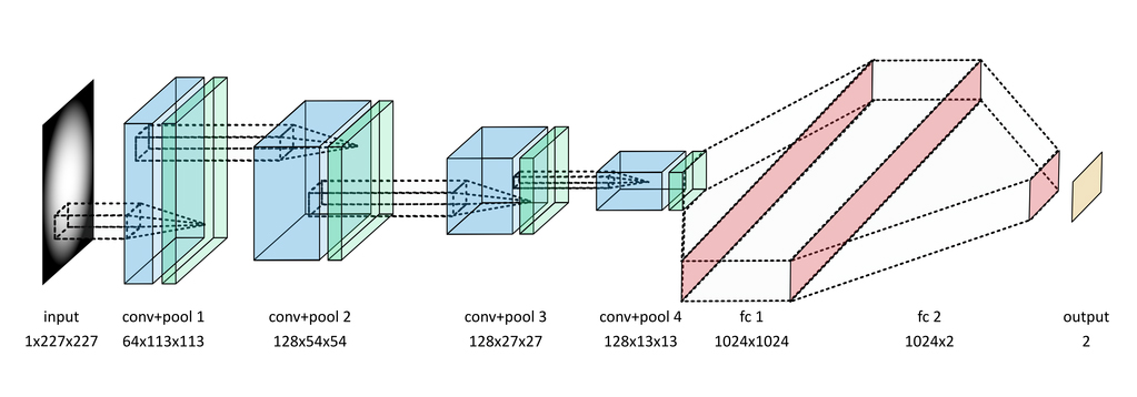 architecture for classification of data from the LHC