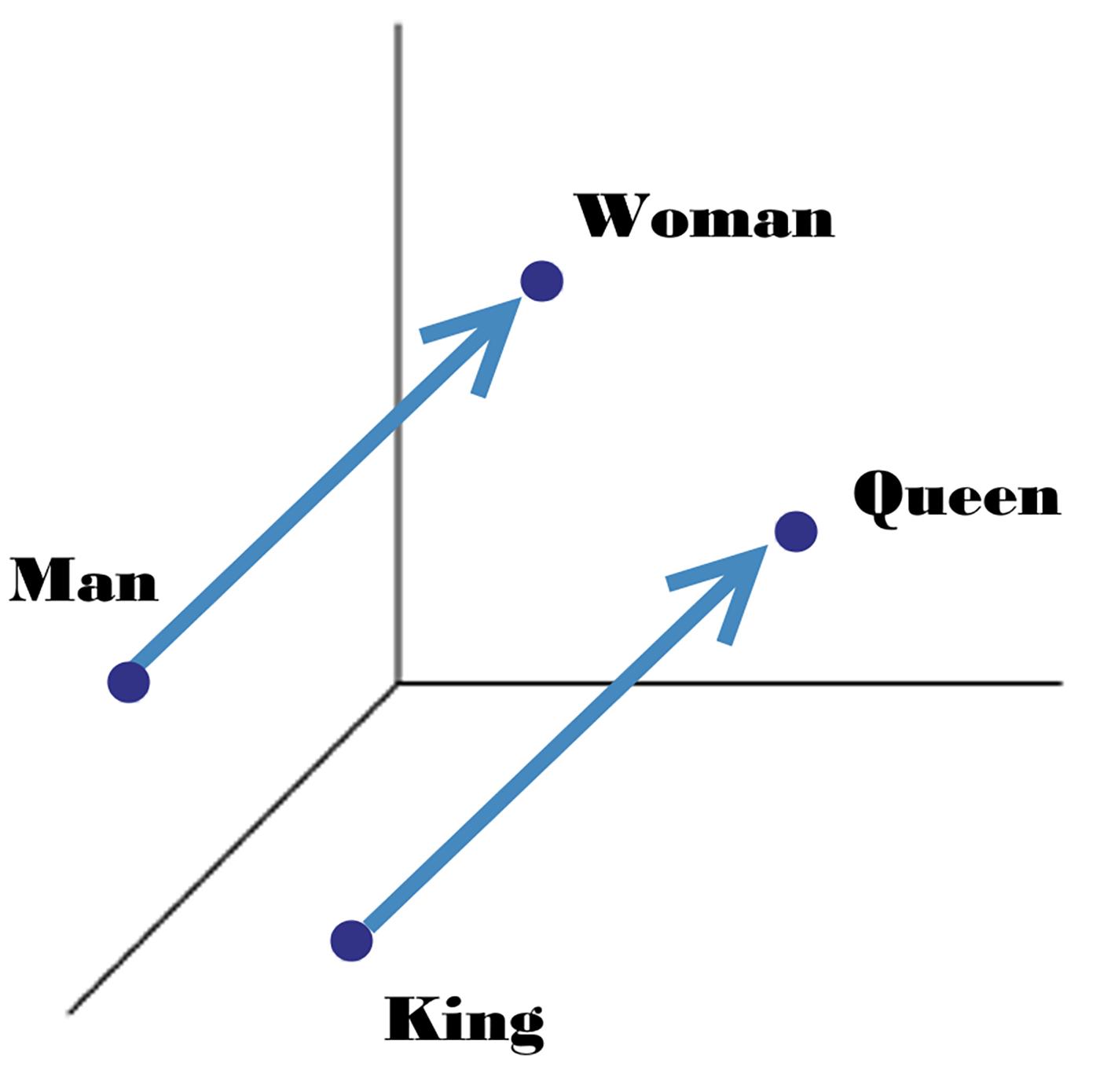 Gender vectors