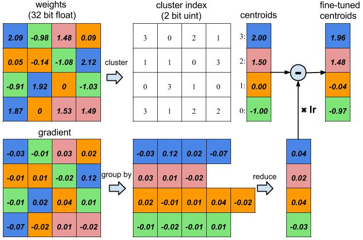 Training a weight-sharing neural network
