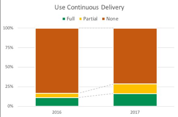 deployment automation
