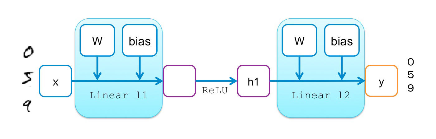 two-layer perceptron for MNIST digit classification
