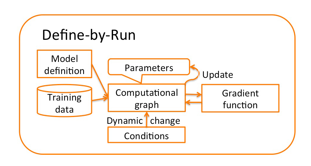 Chainer uses a unique approach called define-by-run