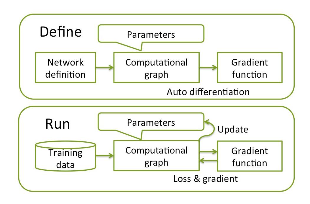 DL frameworks define-and-run