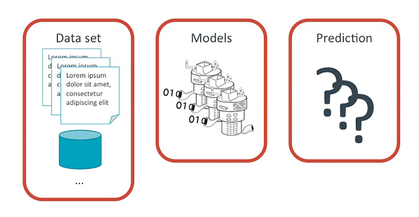 building a machine learning product