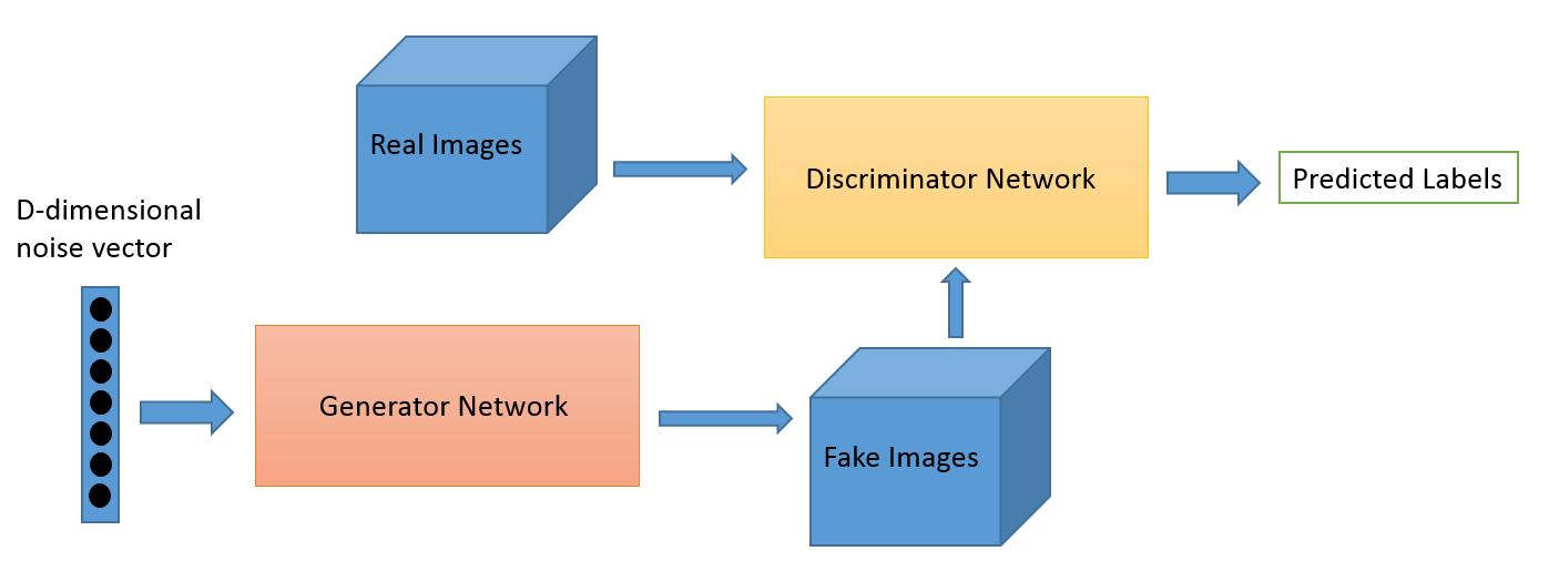 visualization of a GAN Generative Adversarial Network