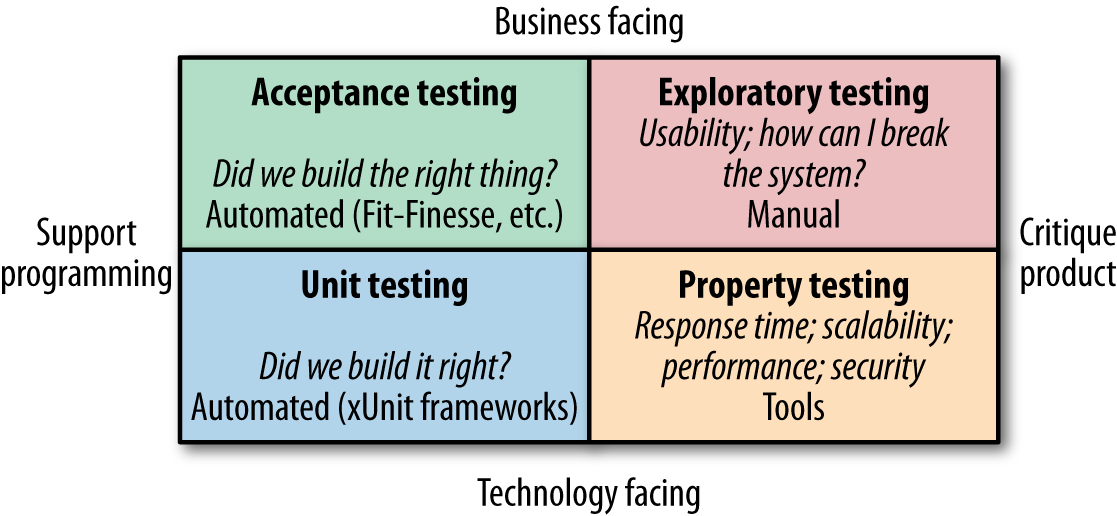 Brian Marick's testing quadrant