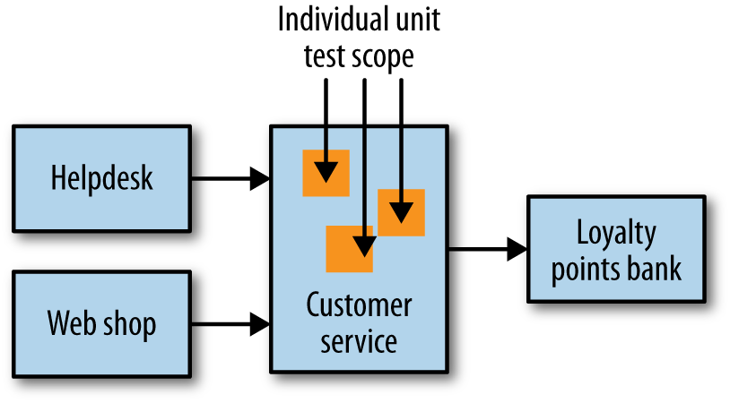 Scope of unit tests on our example system
