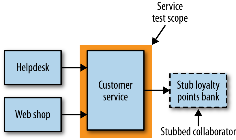 Scope of service tests on our example system