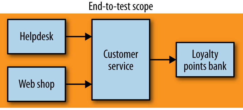 Scope of end-to-end tests on our example system