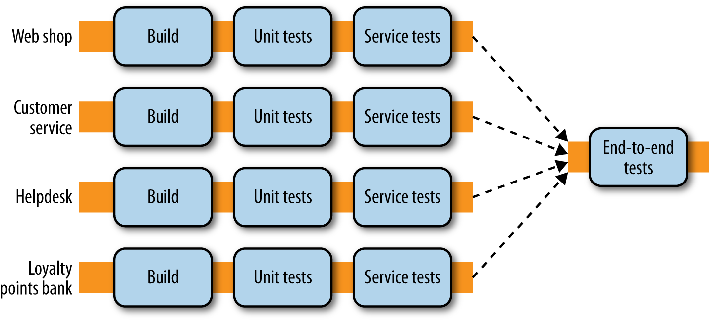 A standard way to handle end-to-end tests across services