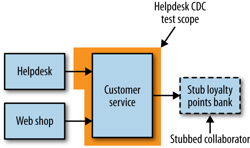 Consumer-driven testing in the context of our example