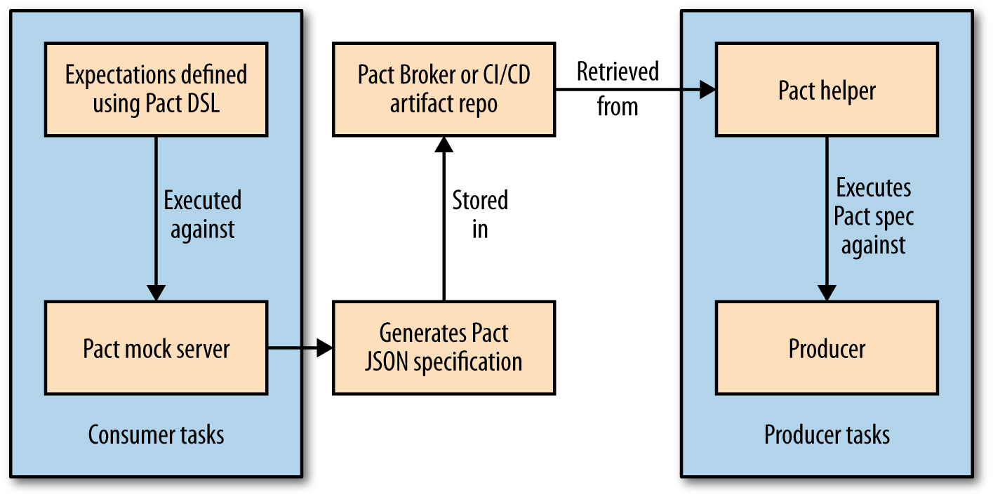 An overview of how Pact does Consumer Driven Testing