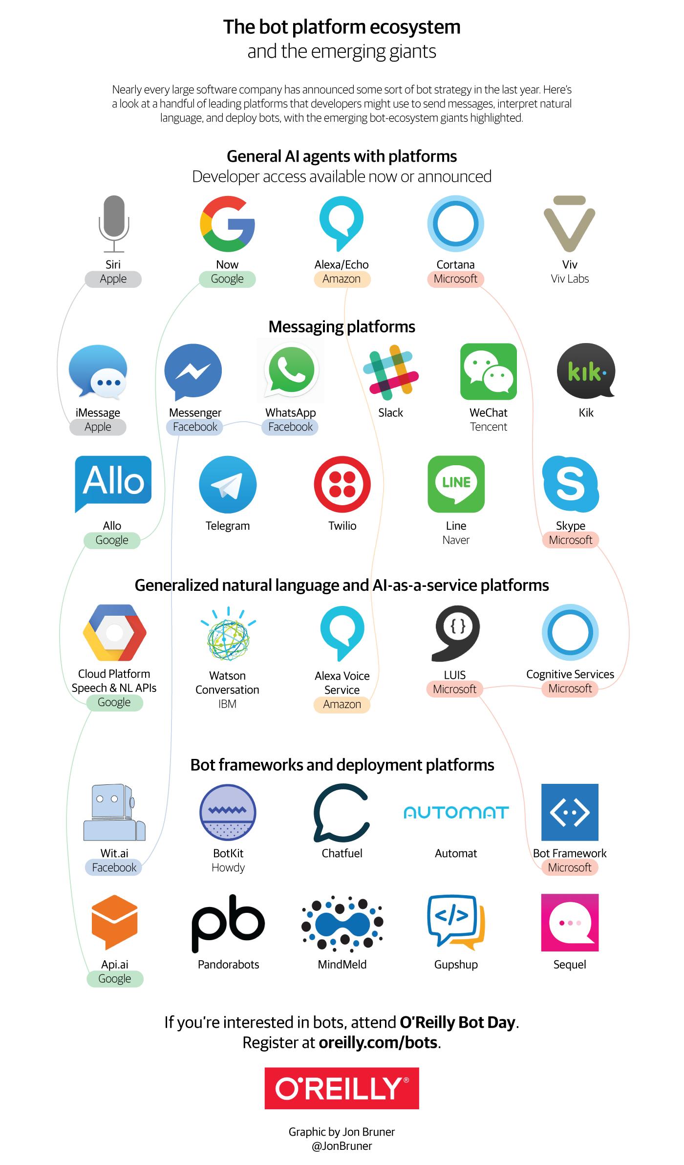 bots infographic