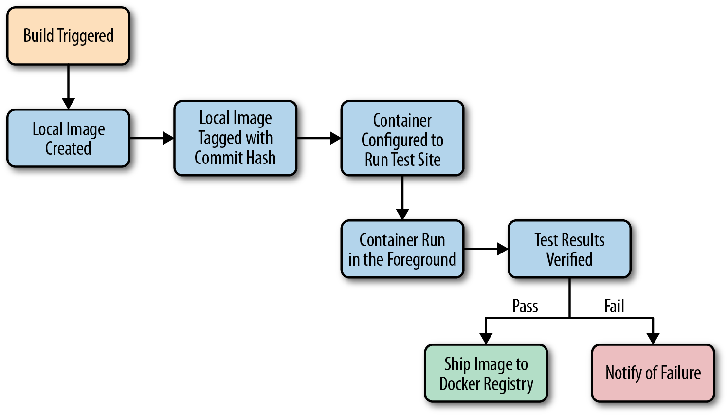 A typical workflow when testing with Docker