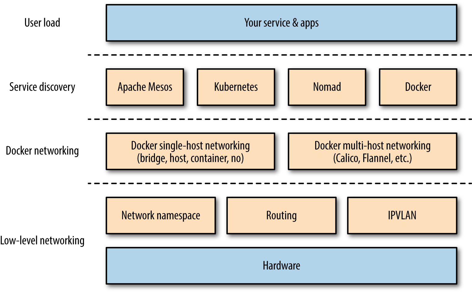 Docker networking and service discovery stack.