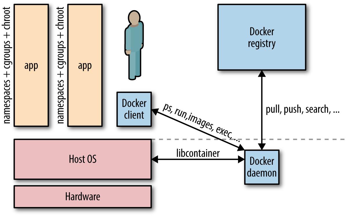 Docker architecture.