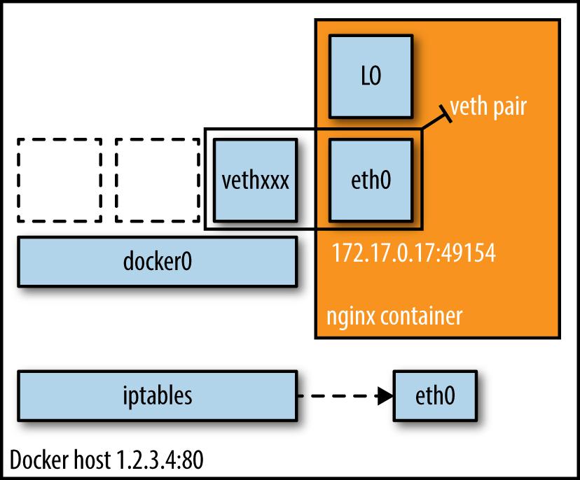 Bridge mode networking setup.