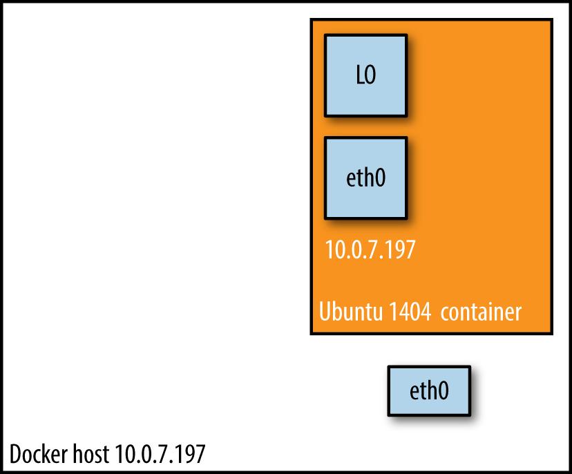 Docker host mode networking setup.