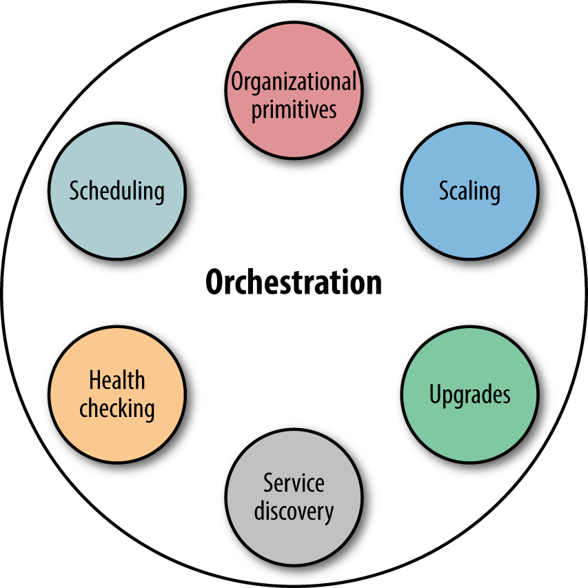 Orchestration and it constituents.