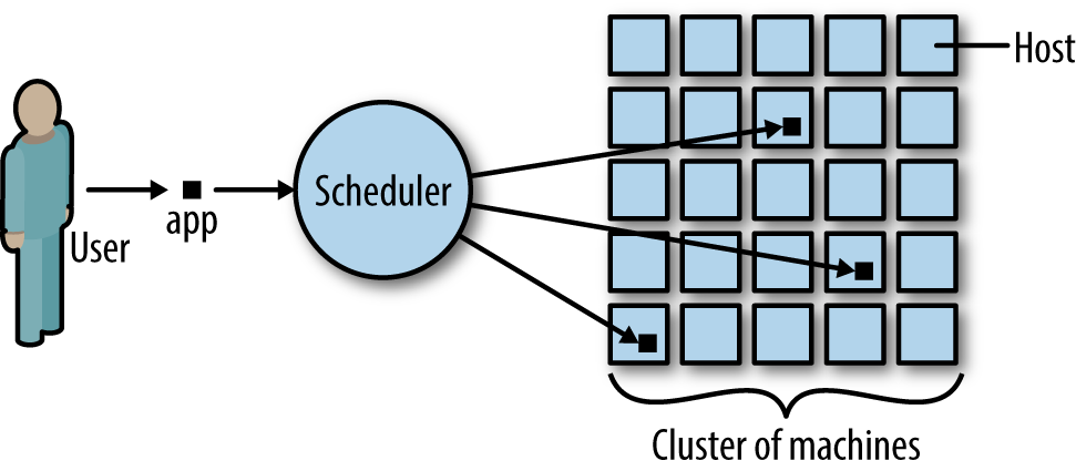 Distributed systems scheduler in action.