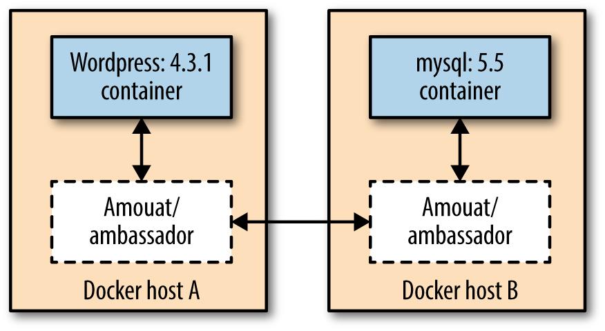 Fully configured Docker linking using the Ambassador pattern.