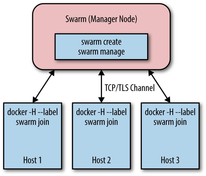 Docker Swarm architecture.