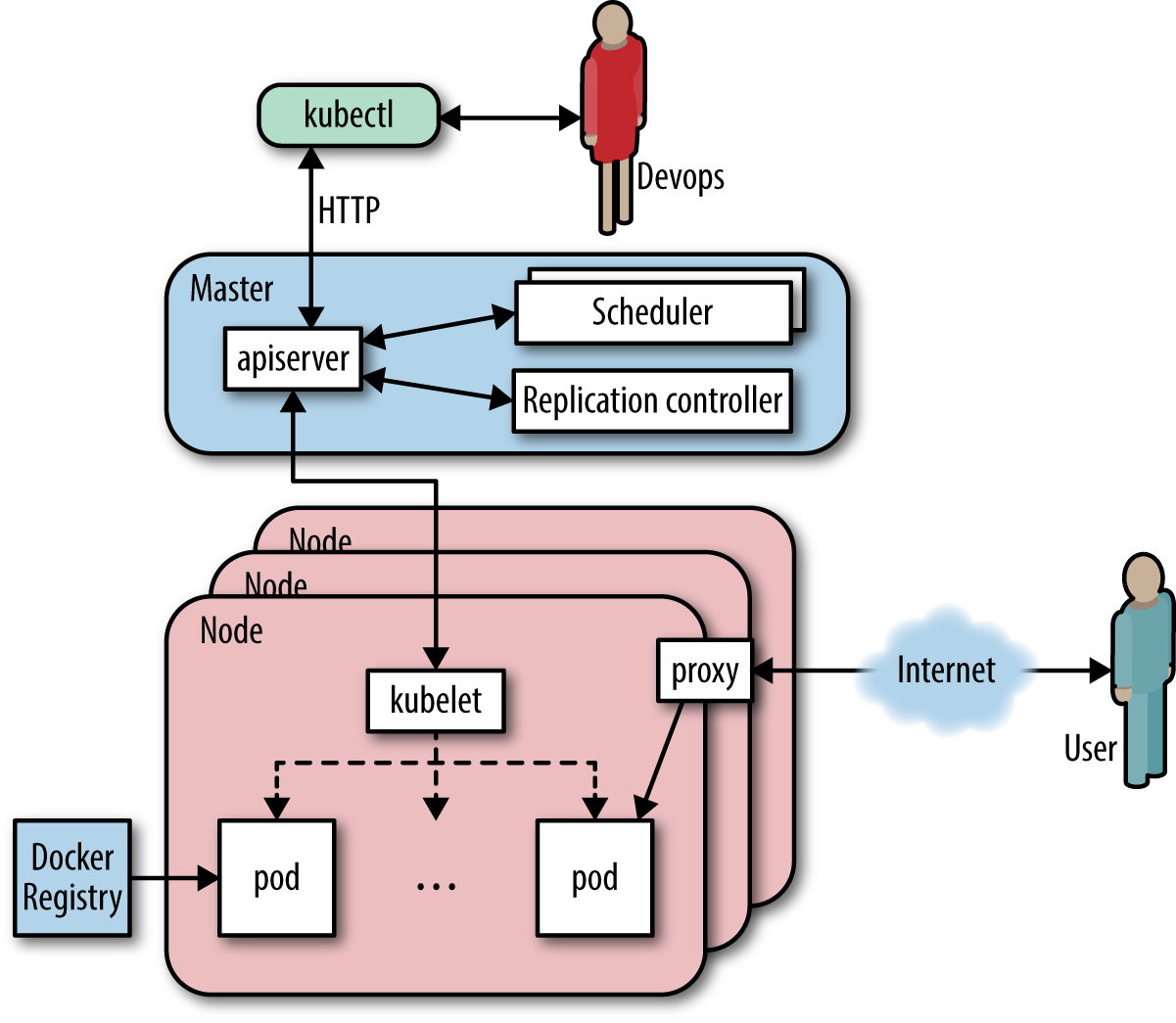An overview of the Kubernetes architecture.