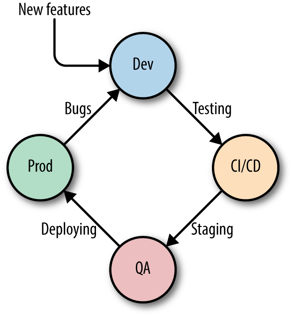Docker container life cycle