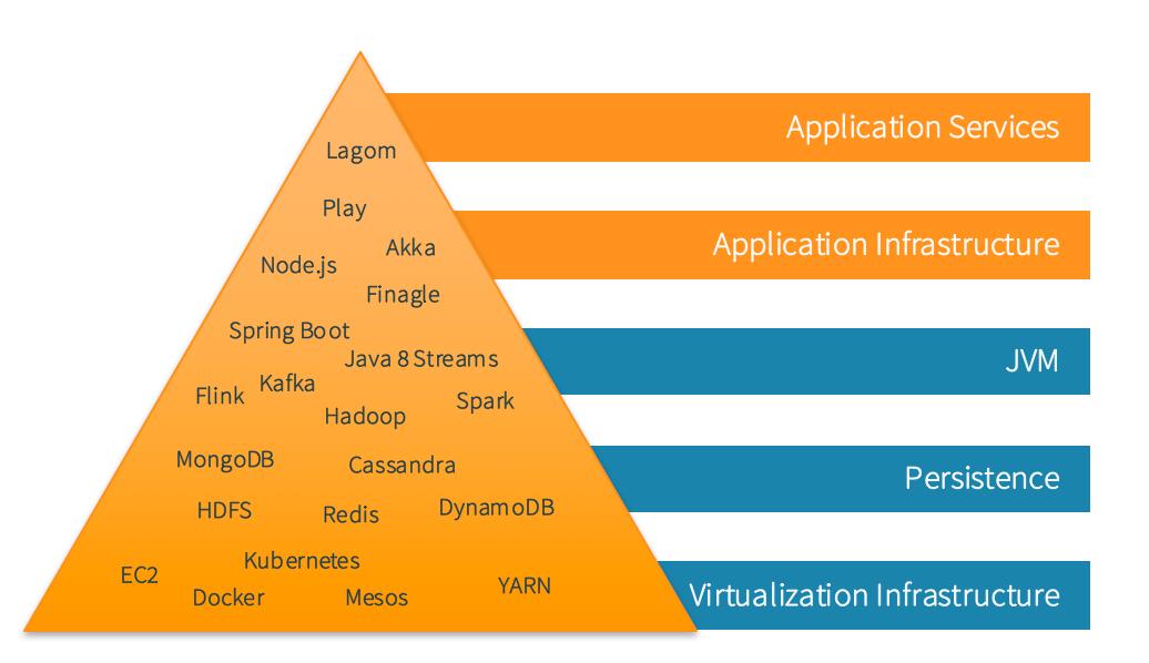 Pyramid of Modern Enterprise Java Development Refined