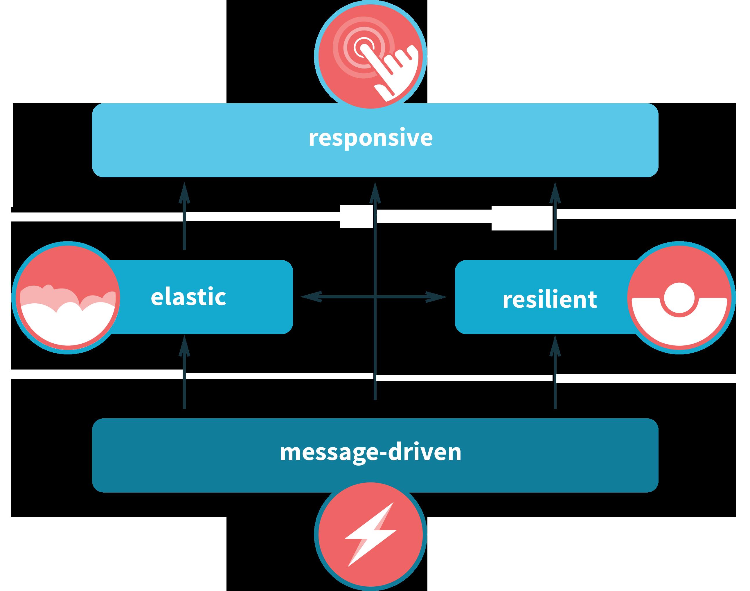 Reactive Characteristics