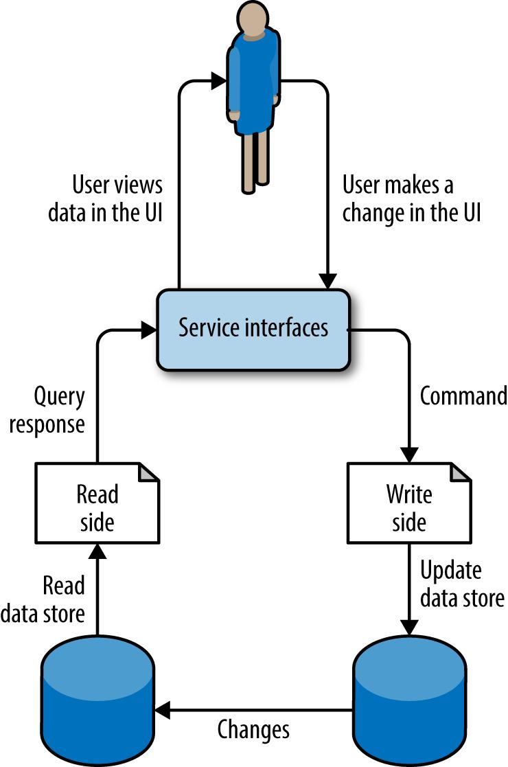 Command Query Responsibility Segregation