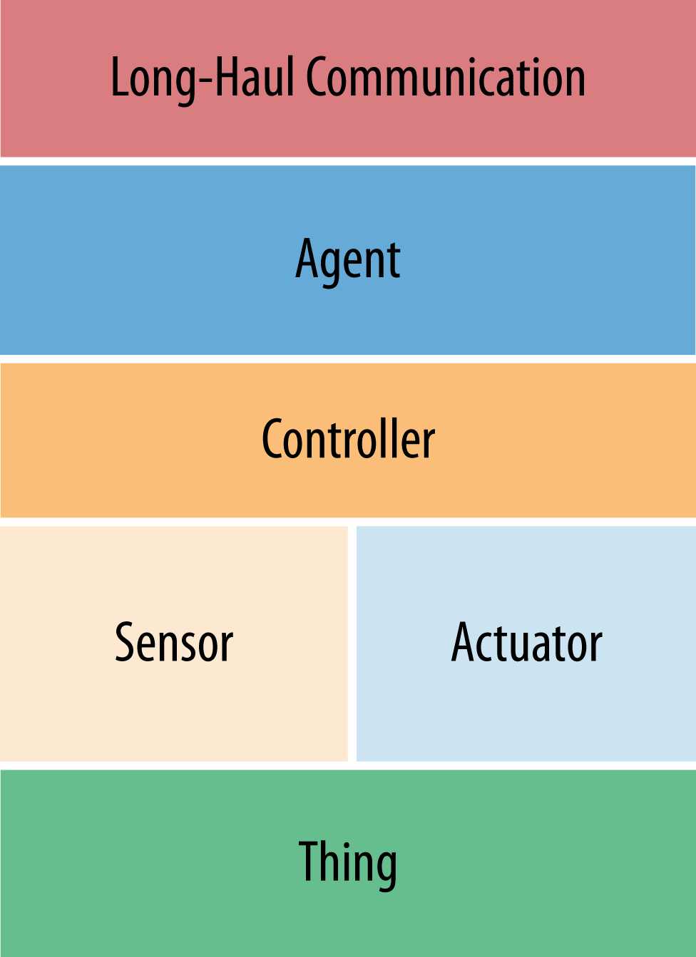 """An IoT """"Thing"""" anatomy describing the key elements resident in an edge device"""